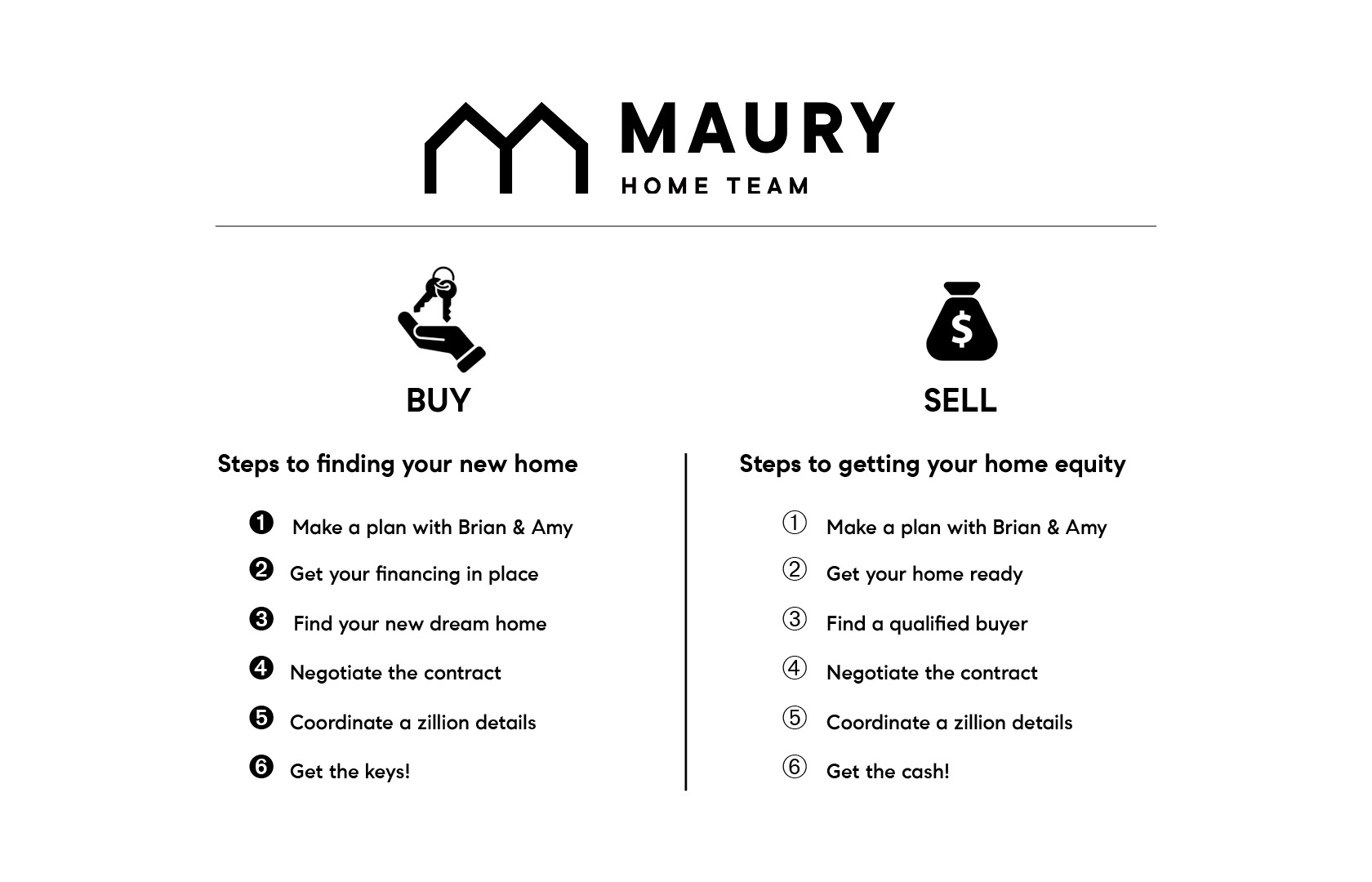 Steps to buy-sell3